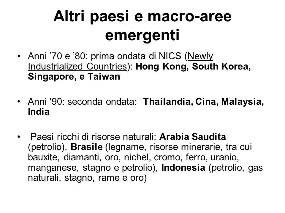 Altri paesi e macro-aree emergenti