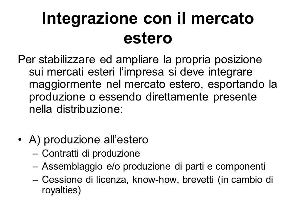 Integrazione con il mercato estero