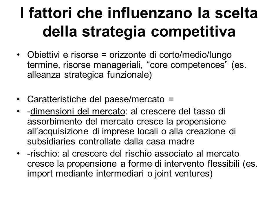 I fattori che influenzano la scelta della strategia competitiva