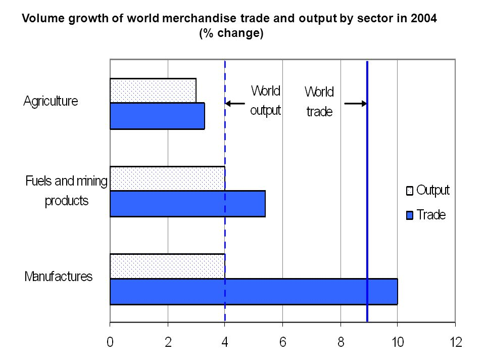 Volume growth of world merchandise trade and output by sector in 2004