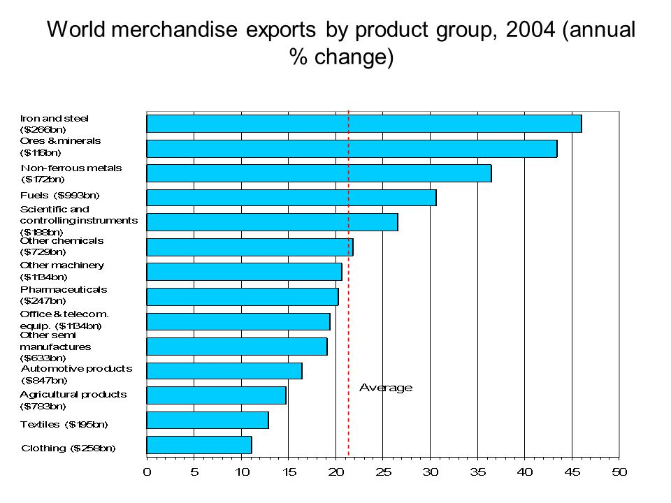 World merchandise exports by product group, 2004 (annual % change)