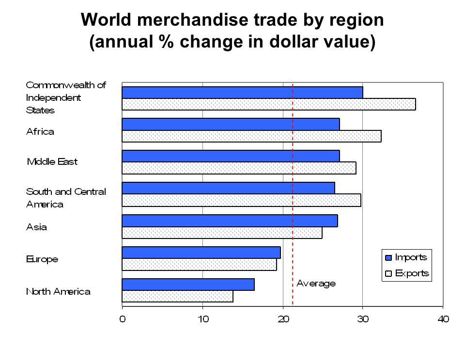 World merchandise trade by region (annual % change in dollar value)