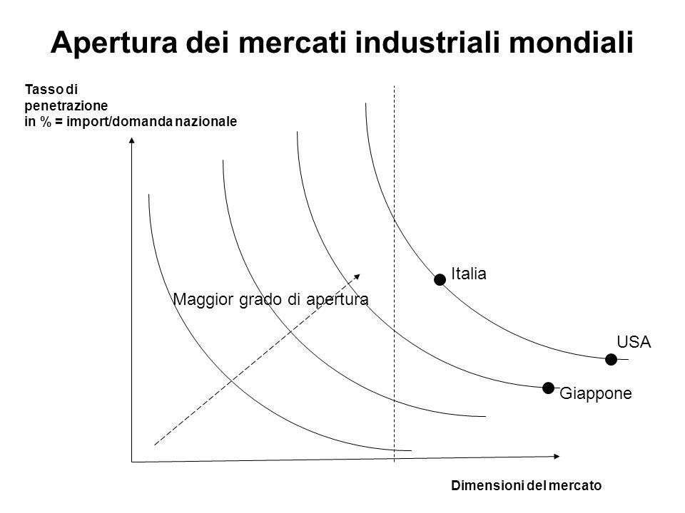 Apertura dei mercati industriali mondiali