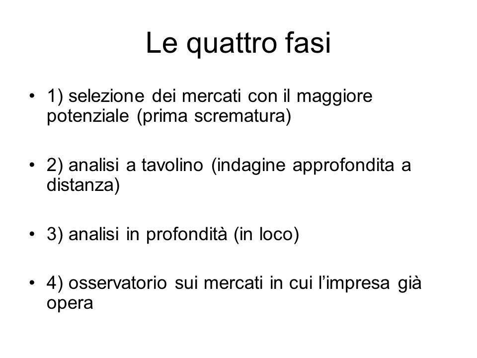 Le quattro fasi 1) selezione dei mercati con il maggiore potenziale (prima scrematura) 2) analisi a tavolino (indagine approfondita a distanza)