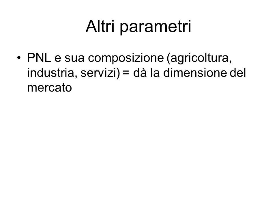 Altri parametri PNL e sua composizione (agricoltura, industria, servizi) = dà la dimensione del mercato.