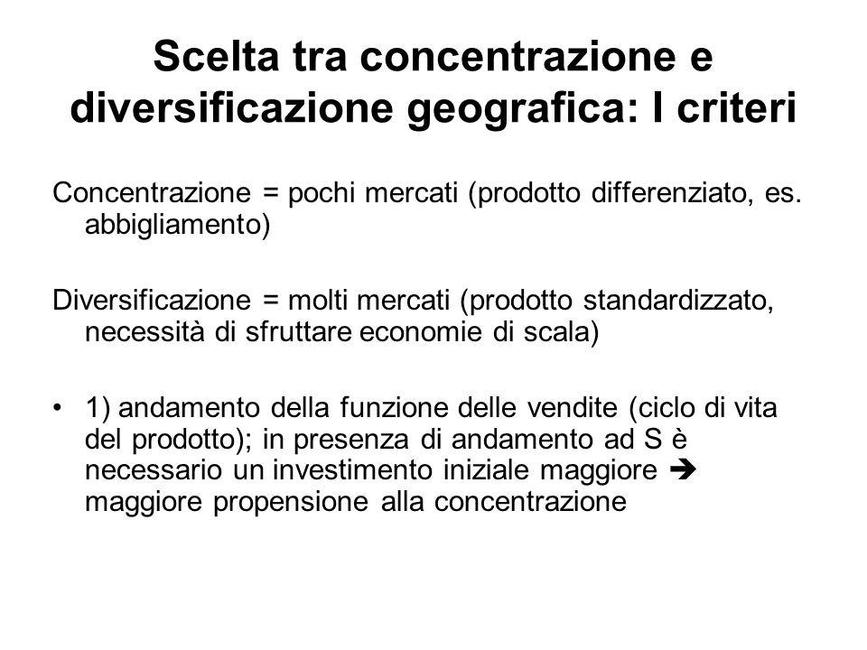 Scelta tra concentrazione e diversificazione geografica: I criteri
