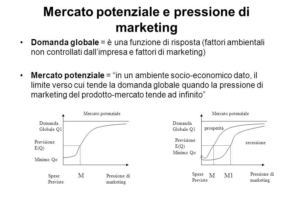 Mercato potenziale e pressione di marketing
