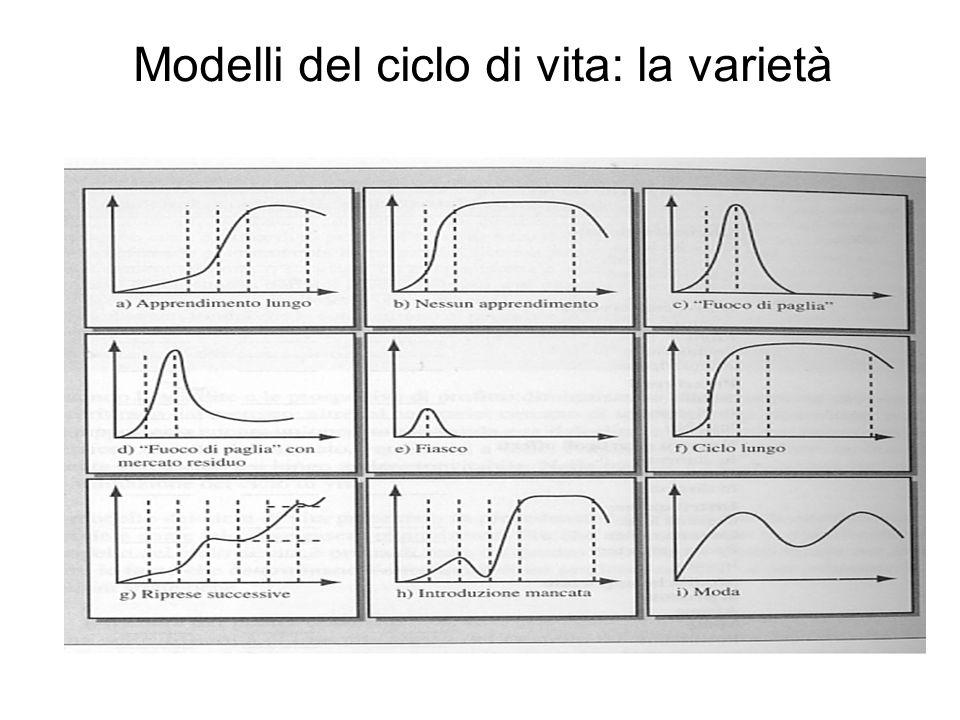 Modelli del ciclo di vita: la varietà