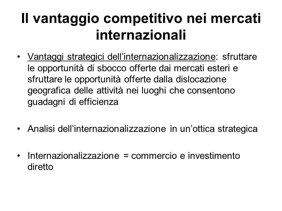 Il vantaggio competitivo nei mercati internazionali