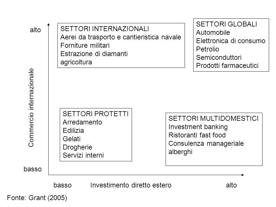 SETTORI GLOBALI Automobile. Elettronica di consumo. Petrolio. Semiconduttori. Prodotti farmaceutici.