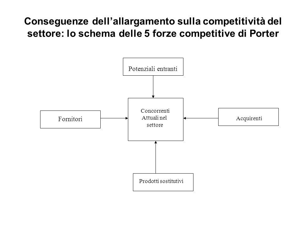 Conseguenze dell'allargamento sulla competitività del settore: lo schema delle 5 forze competitive di Porter
