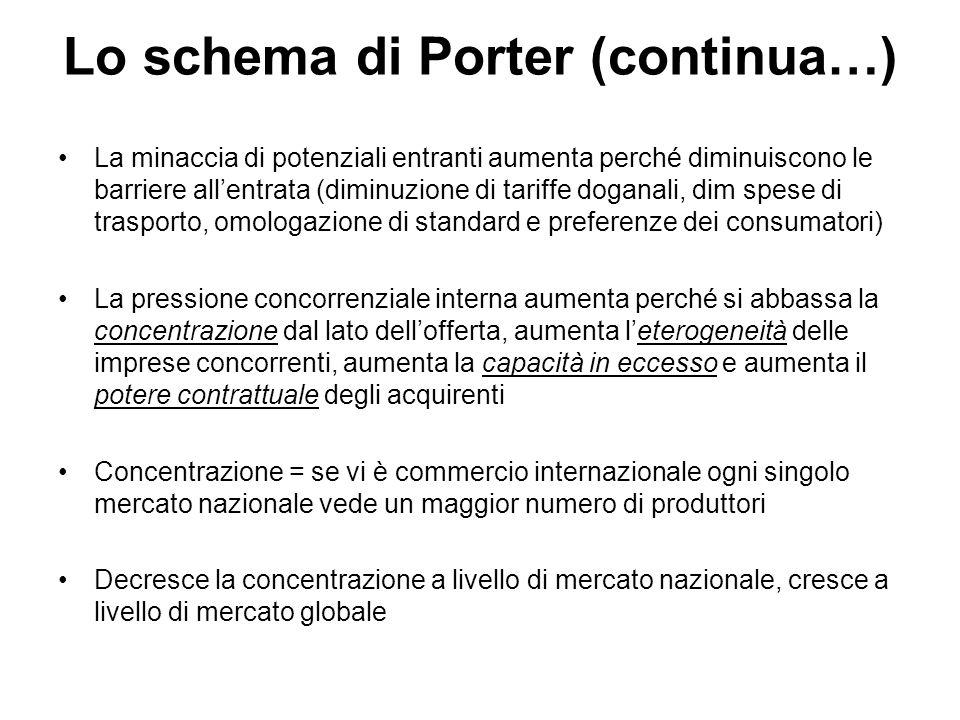 Lo schema di Porter (continua…)