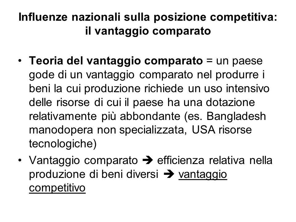 Influenze nazionali sulla posizione competitiva: il vantaggio comparato