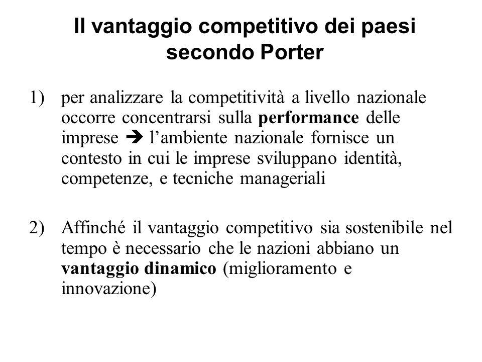 Il vantaggio competitivo dei paesi secondo Porter