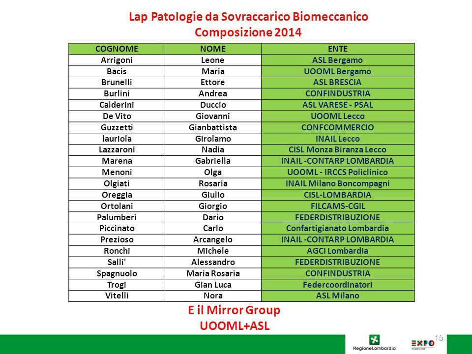 Lap Patologie da Sovraccarico Biomeccanico Composizione 2014