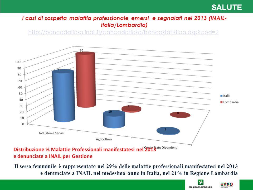 SALUTE I casi di sospetta malattia professionale emersi e segnalati nel 2013 (INAIL-Italia/Lombardia)