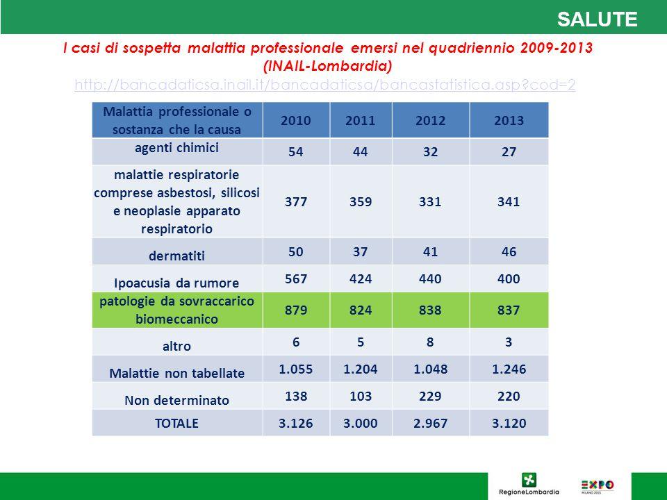 SALUTE I casi di sospetta malattia professionale emersi nel quadriennio 2009-2013 (INAIL-Lombardia)