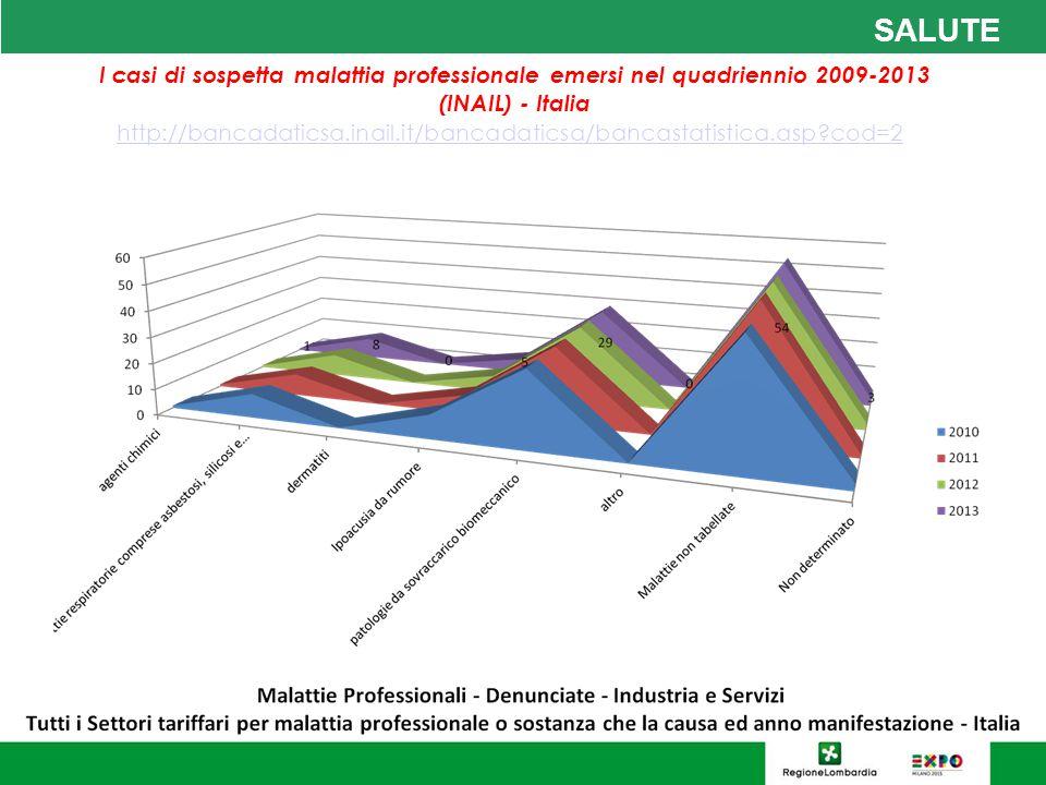 SALUTE I casi di sospetta malattia professionale emersi nel quadriennio 2009-2013 (INAIL) - Italia.
