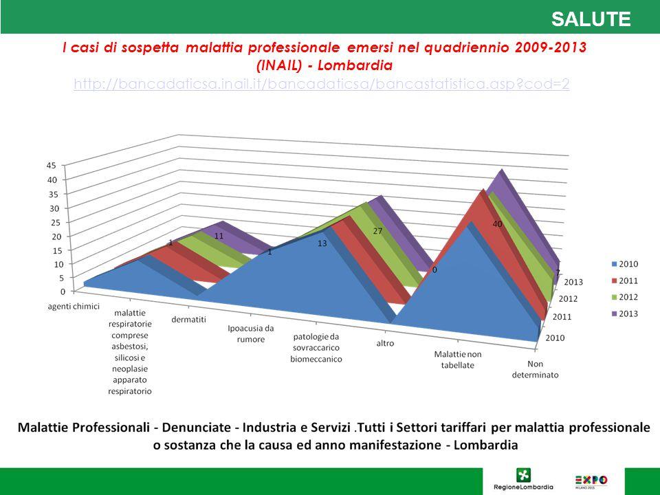 SALUTE I casi di sospetta malattia professionale emersi nel quadriennio 2009-2013 (INAIL) - Lombardia.