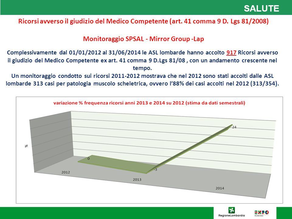 Monitoraggio SPSAL - Mirror Group -Lap