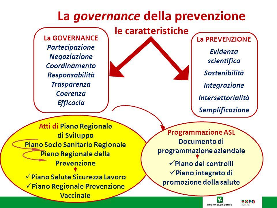 La governance della prevenzione