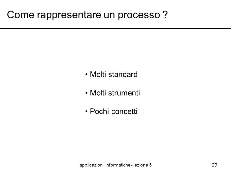 Come rappresentare un processo