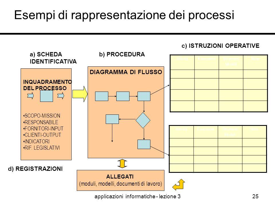 Esempi di rappresentazione dei processi