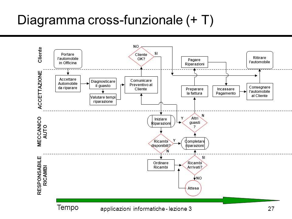 Diagramma cross-funzionale (+ T)