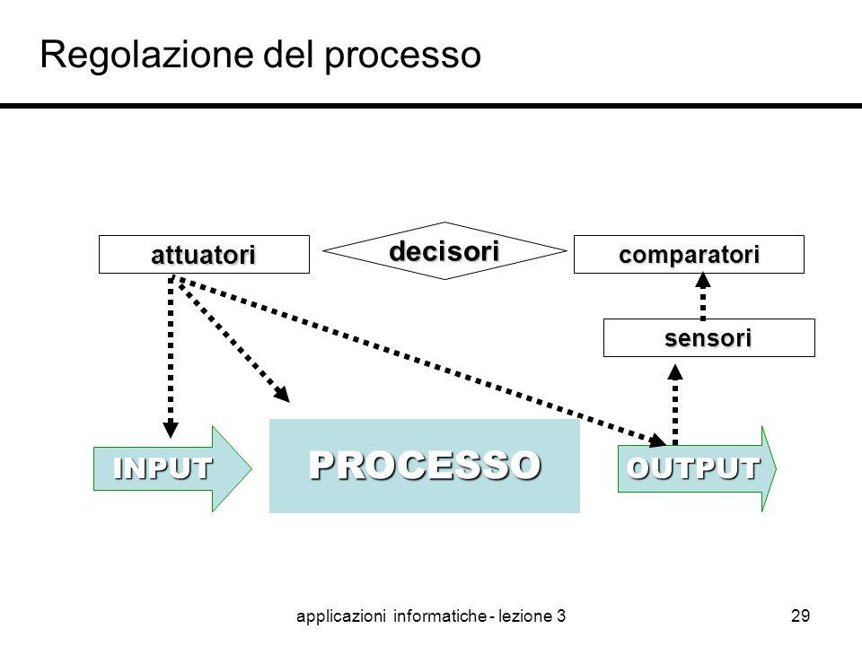 Regolazione del processo