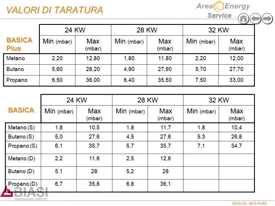 VALORI DI TARATURA BASICA Plus 24 KW 28 KW 32 KW Min (mbar) Max (mbar)
