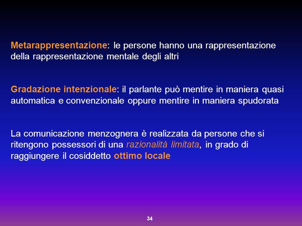 Metarappresentazione: le persone hanno una rappresentazione della rappresentazione mentale degli altri