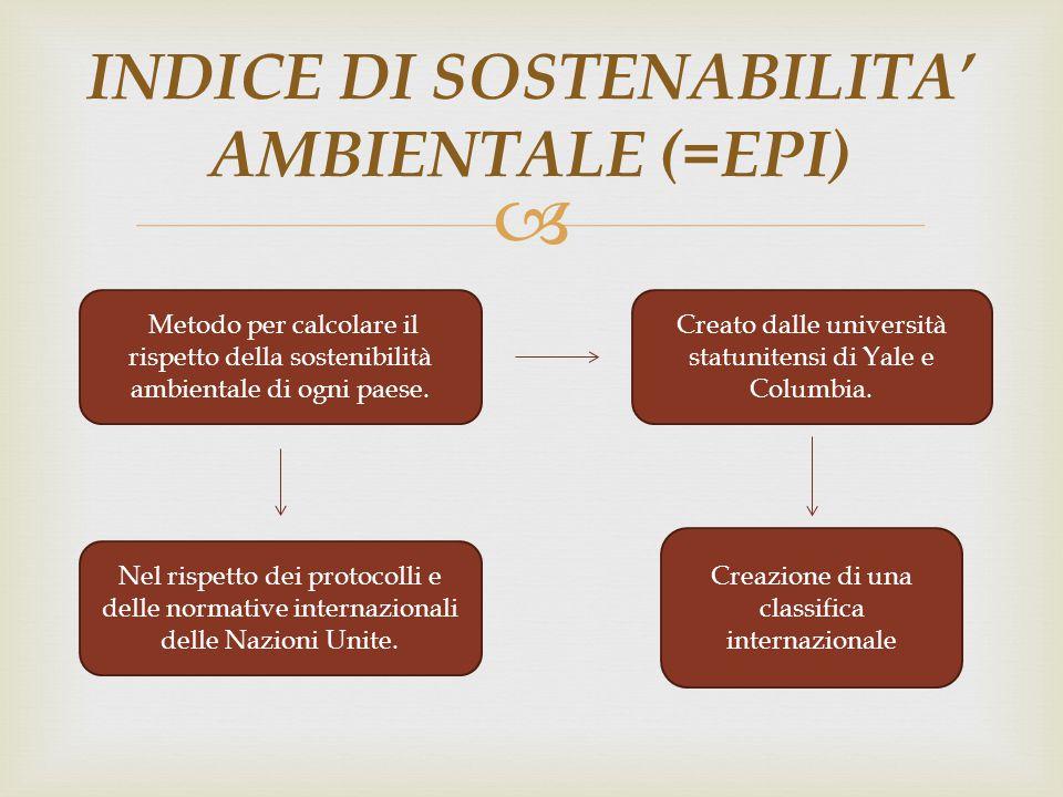 INDICE DI SOSTENABILITA' AMBIENTALE (=EPI)