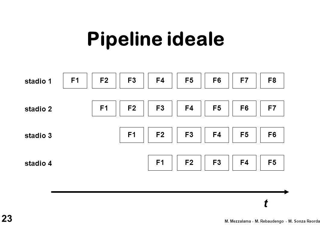 Pipeline ideale t F1 F2 F3 F4 F5 F6 F7 F8 stadio 1 F1 F2 F3 F4 F5 F6