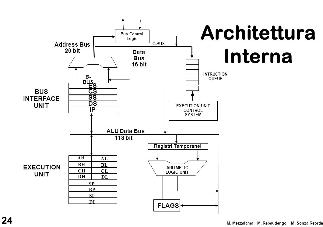 Architettura Interna ES BUS INTERFACE UNIT CS SS DS IP EXECUTION UNIT