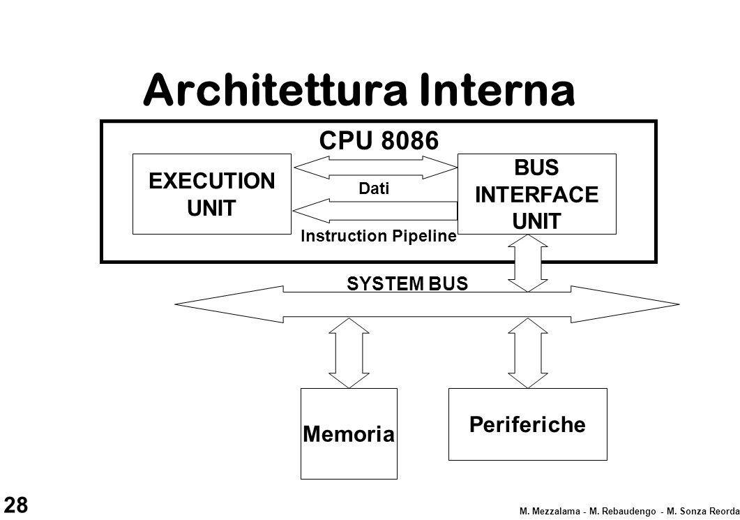 Architettura Interna CPU 8086 BUS INTERFACE UNIT EXECUTION UNIT