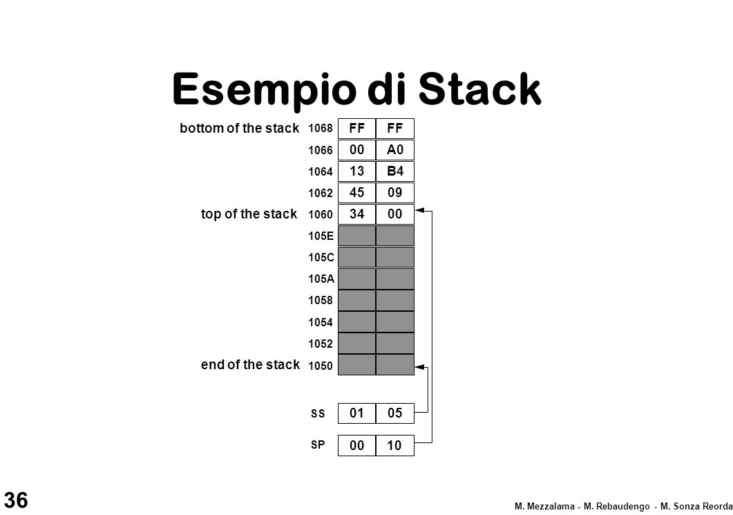 Esempio di Stack bottom of the stack FF FF 00 A0 13 B4 45 09