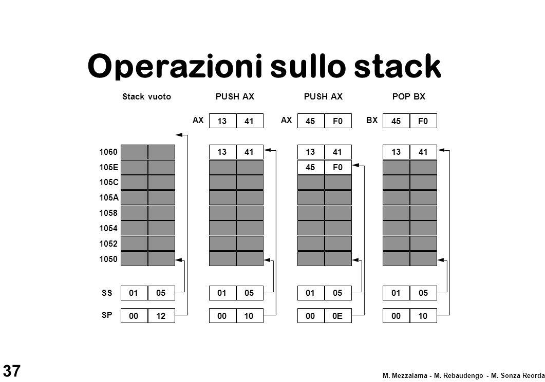 Operazioni sullo stack