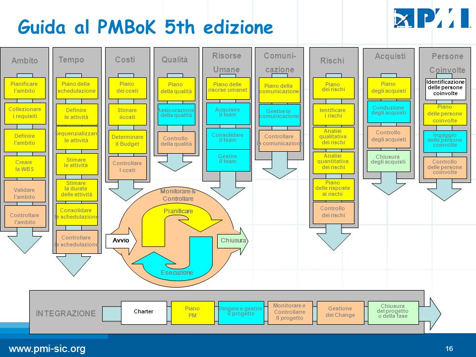 Guida al PMBoK 5th edizione