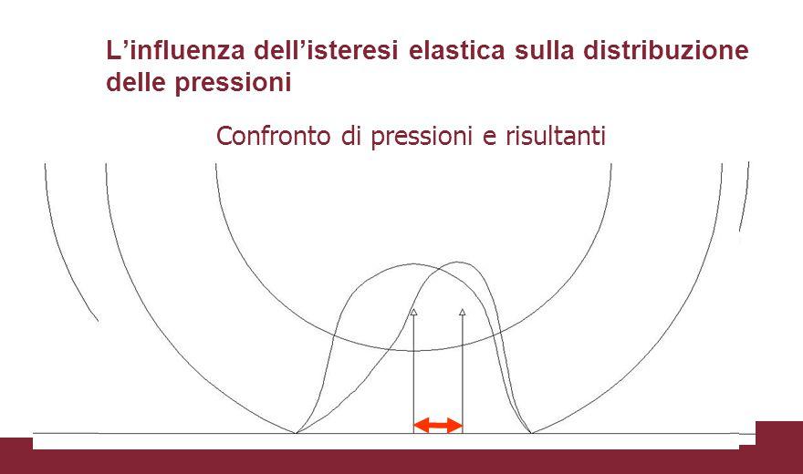 L'influenza dell'isteresi elastica sulla distribuzione delle pressioni