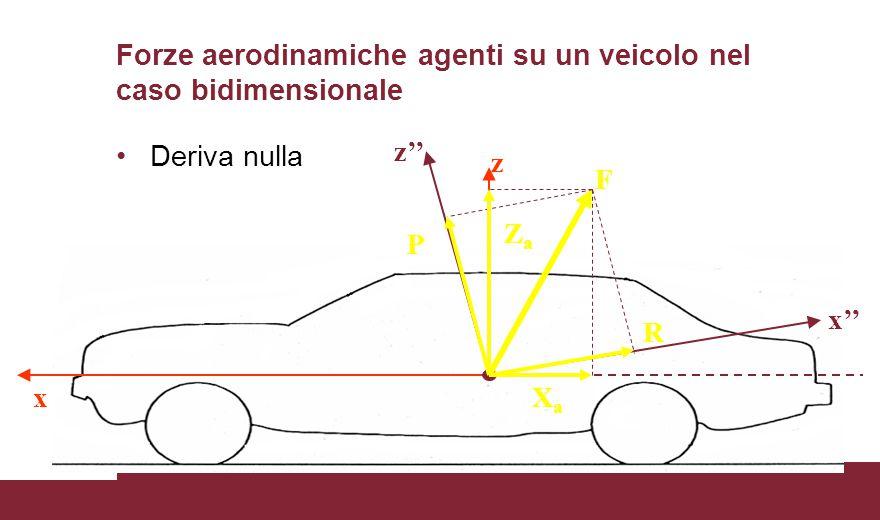Forze aerodinamiche agenti su un veicolo nel caso bidimensionale