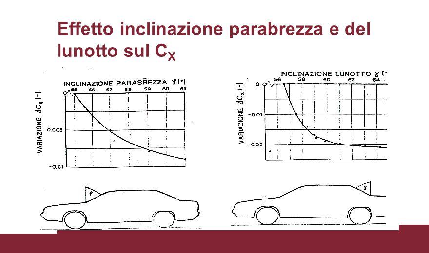 Effetto inclinazione parabrezza e del lunotto sul CX