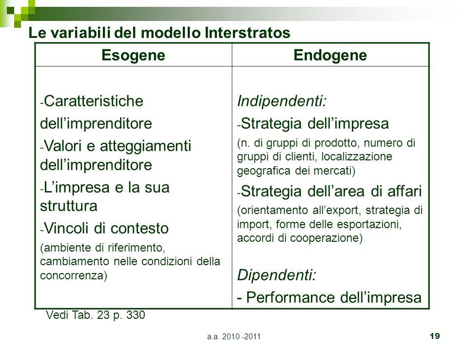 Le variabili del modello Interstratos