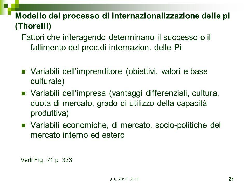 Modello del processo di internazionalizzazione delle pi (Thorelli)