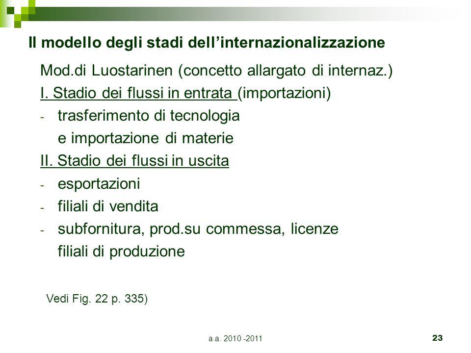 Il modello degli stadi dell'internazionalizzazione