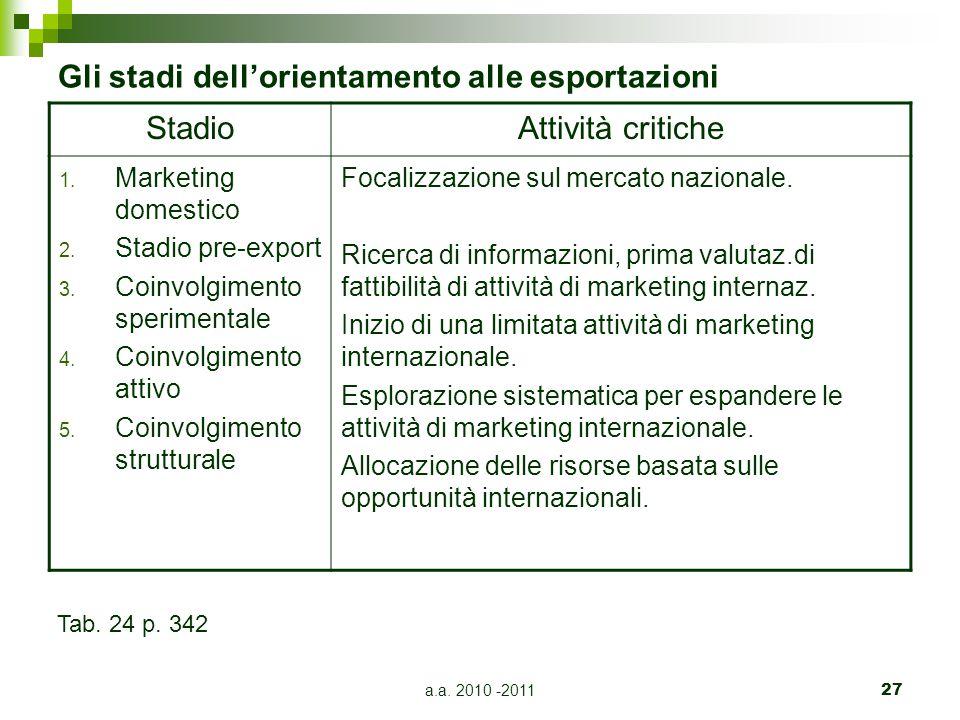 Gli stadi dell'orientamento alle esportazioni