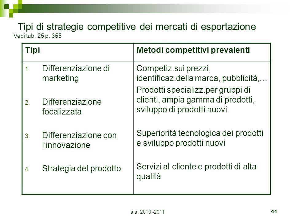 Tipi di strategie competitive dei mercati di esportazione