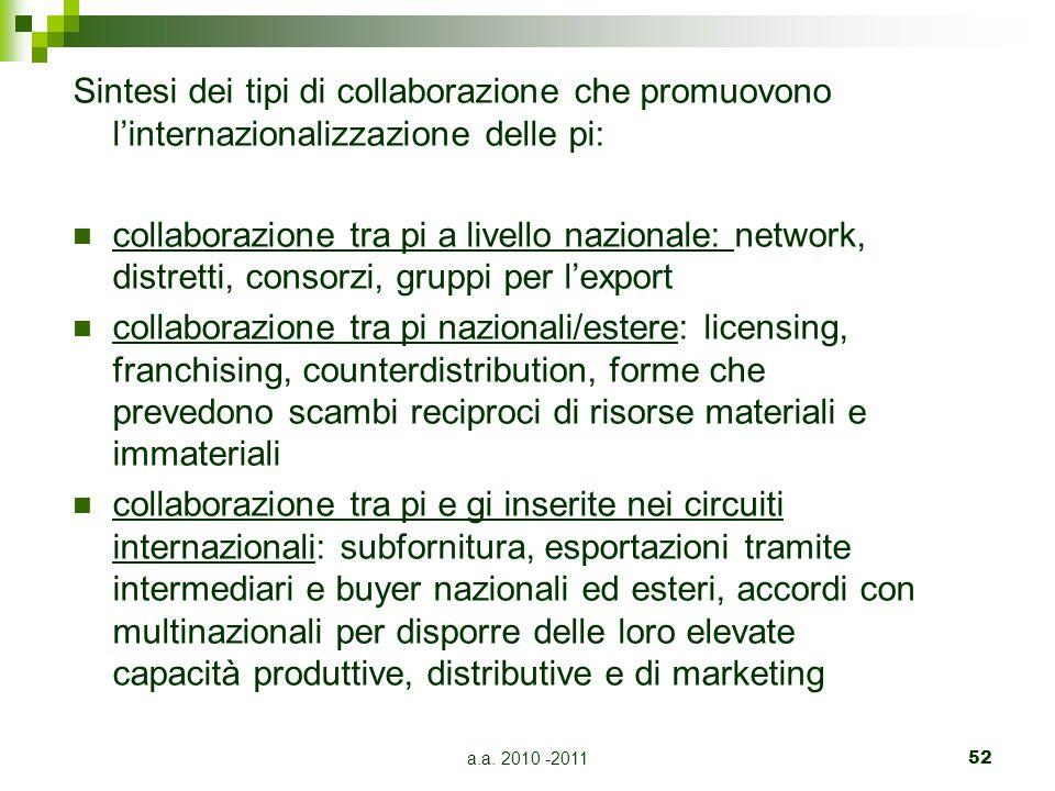 Sintesi dei tipi di collaborazione che promuovono l'internazionalizzazione delle pi: