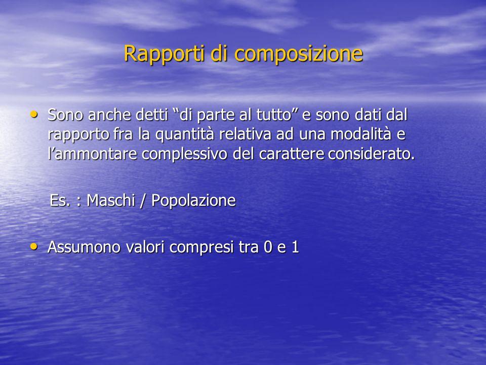 Rapporti di composizione