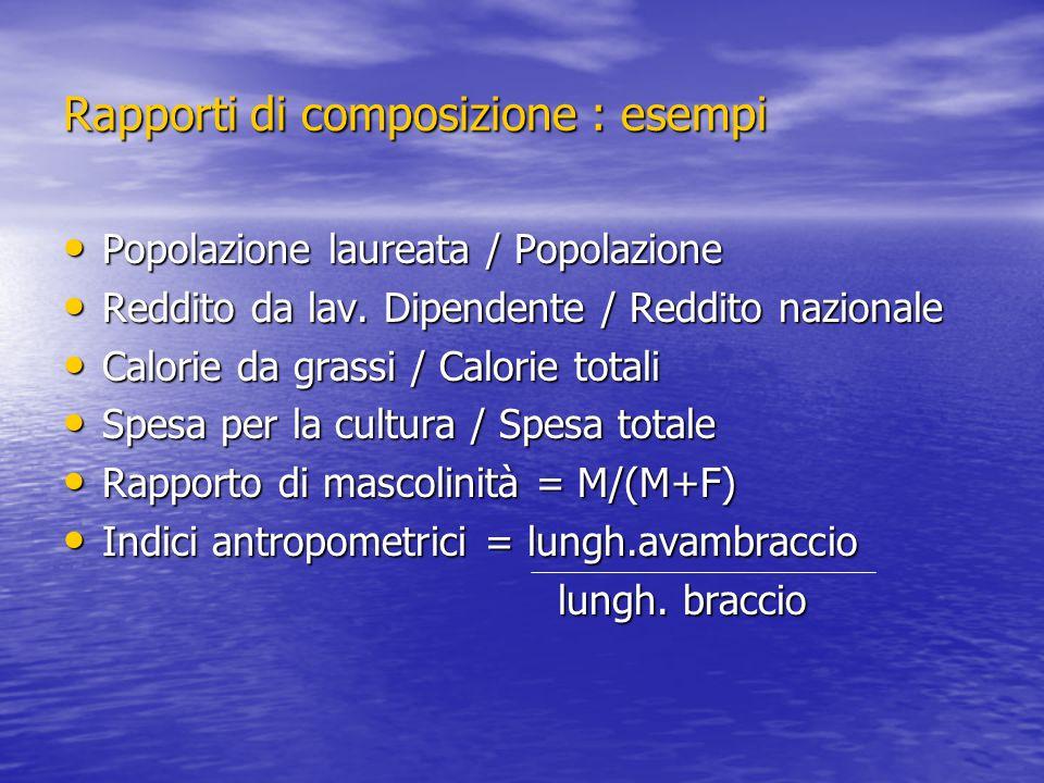 Rapporti di composizione : esempi