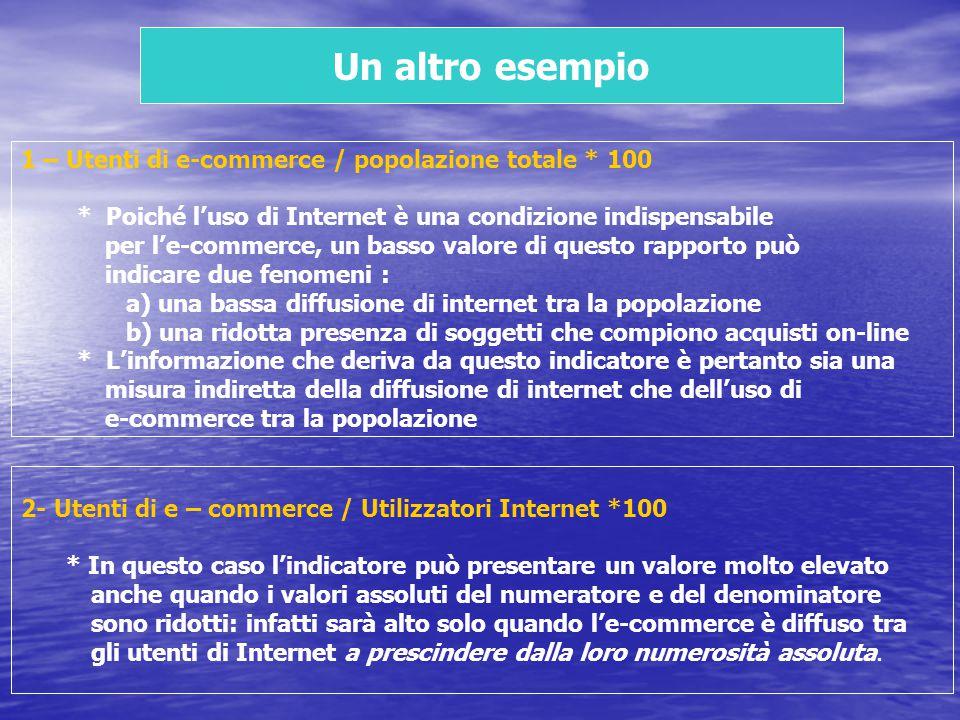 Un altro esempio 1 – Utenti di e-commerce / popolazione totale * 100
